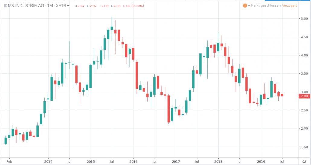 Aktien unter 5 Euro - MS INDUSTRIE AG
