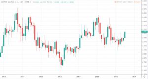 Aktien unter 5 Euro - PNE Wind AG