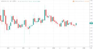 Aktien unter 5 Euro - Paion