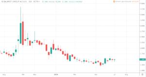 Aktien unter 5 Euro - Baumot Group AG