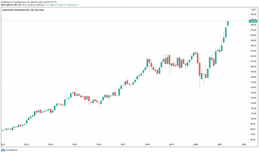 Berkshire Hathaway B-Aktie Chart