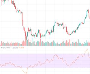 Trading Indikator - RSI
