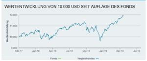 Wertentwicklung von einem nachhaltigen Geldanlagen ETF