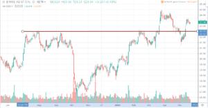 Chart von RWE AG