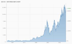 10000 Euro anlegen - Dax Chart