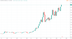 Tenbagger Aktien - Evotec SE Chart