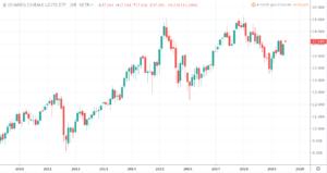 Monatliche Dividende - iShares DivDax UCITS ETF