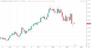 Aktien unter 20 Euro - Infineon Tech.AG
