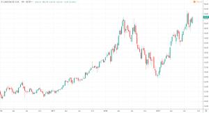 Nebenwerte - Cancom SE Chart