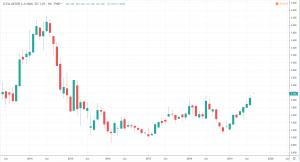 Griechische Aktien - Ellaktor S.A. Chart