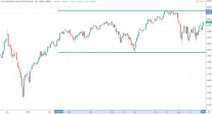 Dax Crash 2020 - Dow Futures Chart