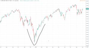 Bottom Fishing - SPY V Bottom Chart