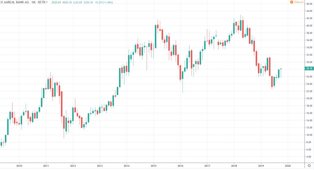 Aktien unter 30 Euro - Aareal Bank AG Aktienkurs und Chart