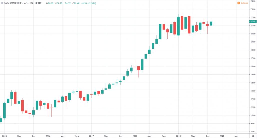 TAG Immobilien AG Aktienkurs und Chart