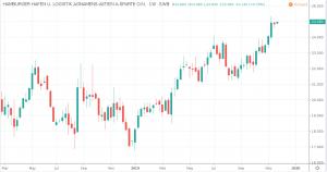 Aktien unter 50 Euro - Hamburger Hafen u. Logistik AG Kurs und Chart