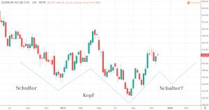 Daimler Aktie Prognose 2020 - Kurs und Chart