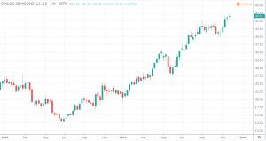 Aktien unter 50 Euro - Dialog Semiconductor Kurs und Chart