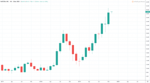 Aktien der Zukunft - Natera Inc. Aktienkurs und Chart