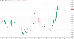 Pink Sheets Aktien - ITM Power Kurs und Chart