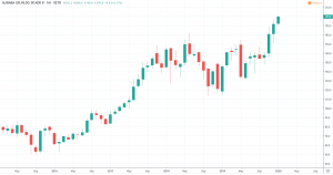 Alibaba Aktie Prognose 2020 - Kurs und Chart