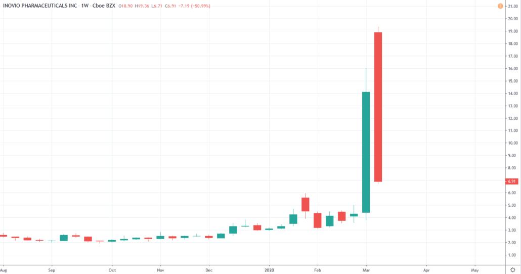 Pharma Aktien 2020 - Inovio Kurs und Chart