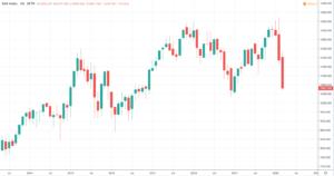 Dax Ausblick 2020 - Indexkurs und Chart