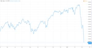 Dax Ausblick 2020 - Index Chart aktuell
