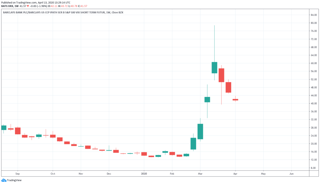 VDAX-NEW - Barclays SP500 VIX ETF Kurs und Chart