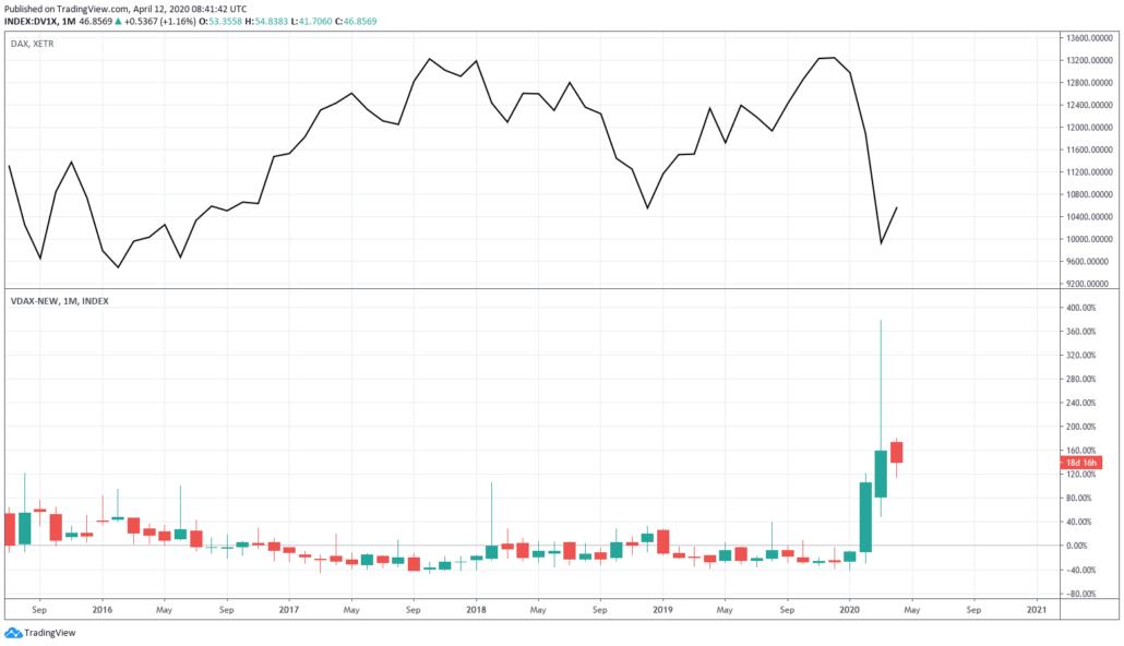 VDAX new vs DAX Chart Vergleich