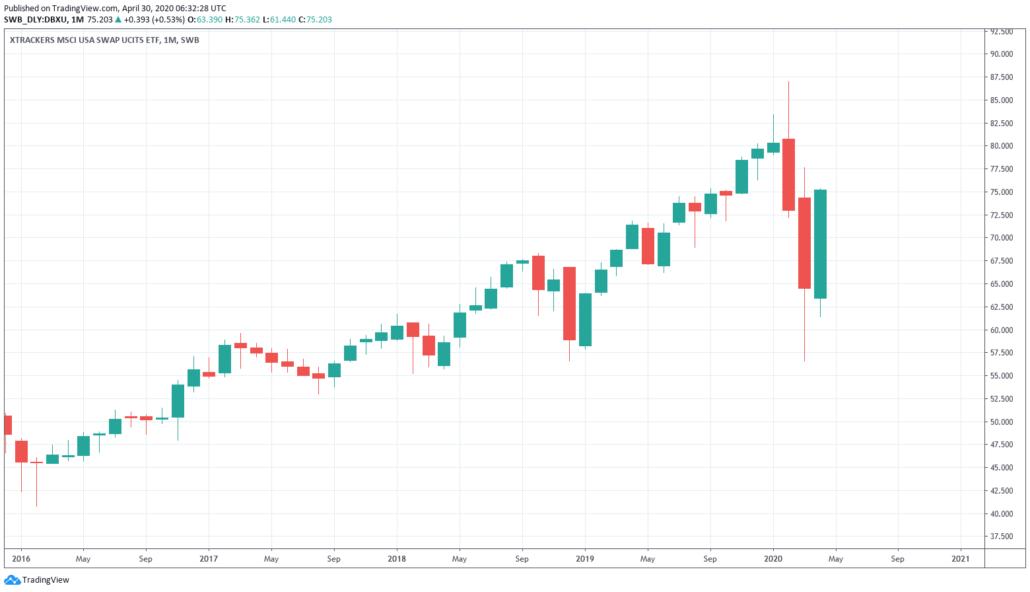 Xtrackers MSCI USA Index Swap UCITS ETF 1C Kurs und Chart