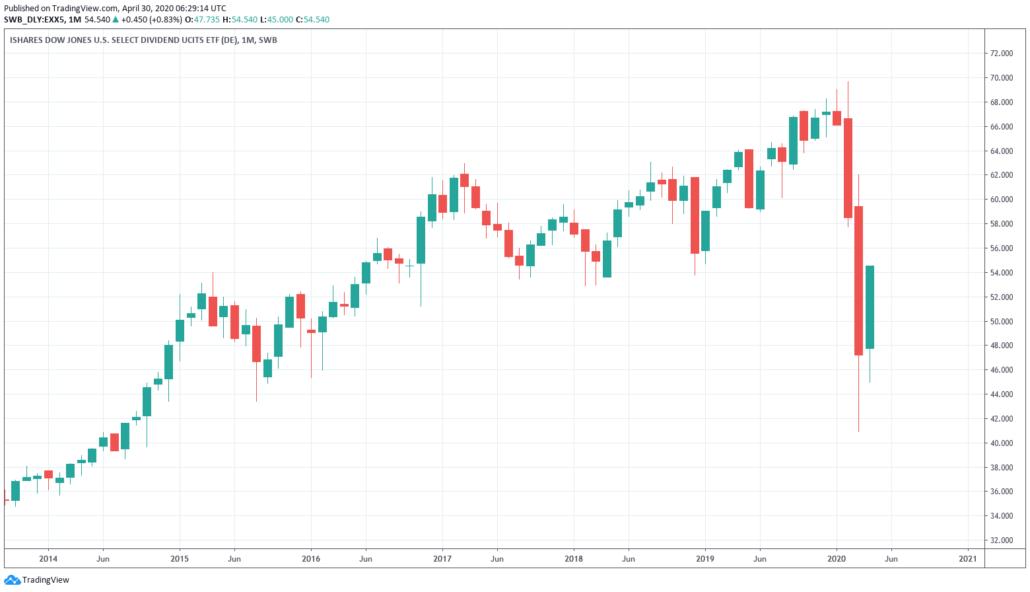 iShares Dow Jones US Select Dividend UCITS ETF (DE) Kurs und Chart