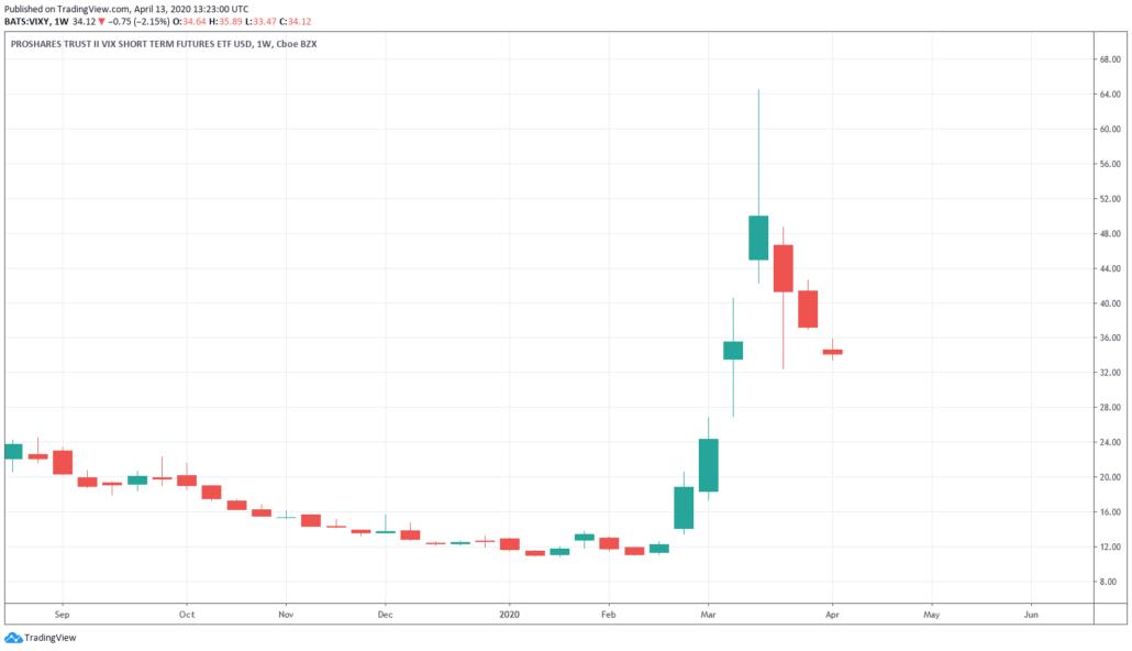 VDAX-NEW - VIXY ETF Kurs und Chart