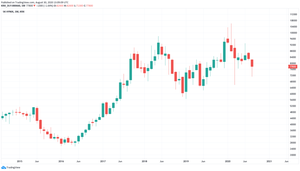 Südkorea Aktien 2021 - SK Hynix Kurs und Chart