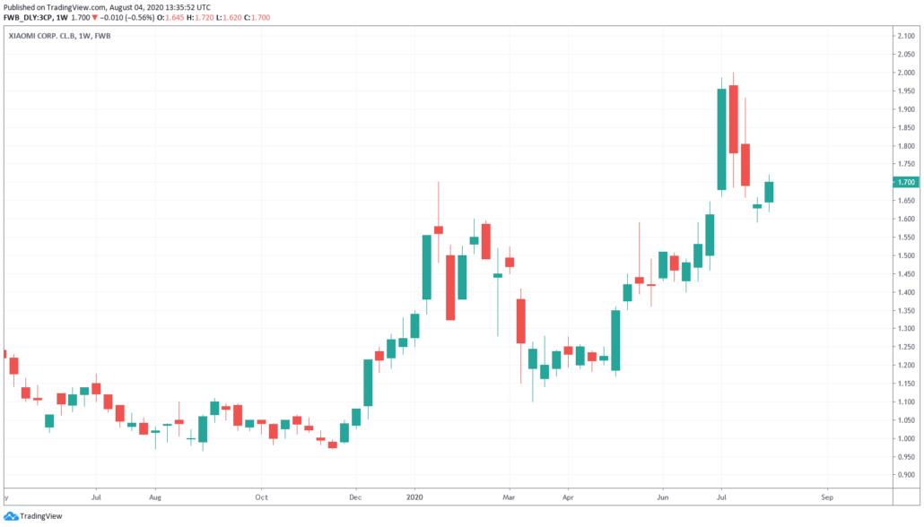 Xiaomi Aktie Prognose - Kurs und Chart