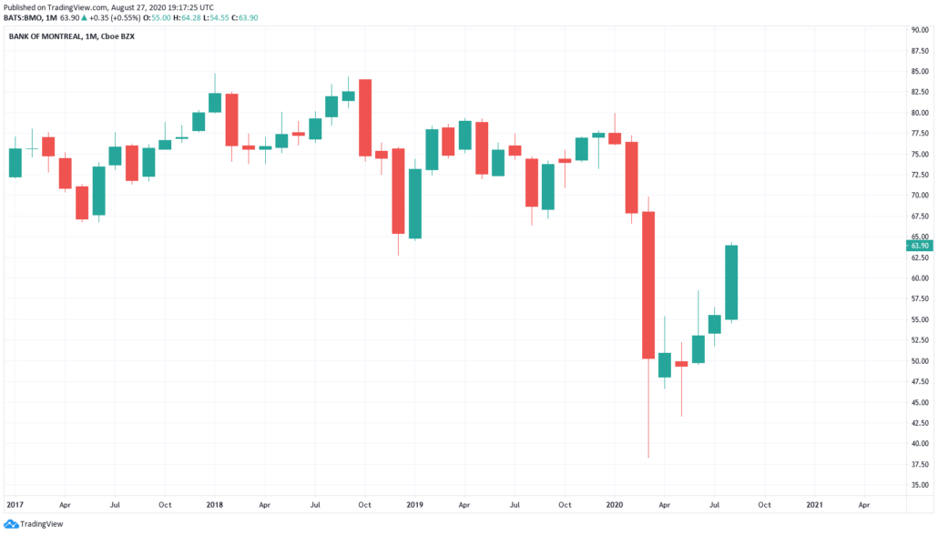 Bankaktien 2021 - Bank of Montreal Kurs und Chart