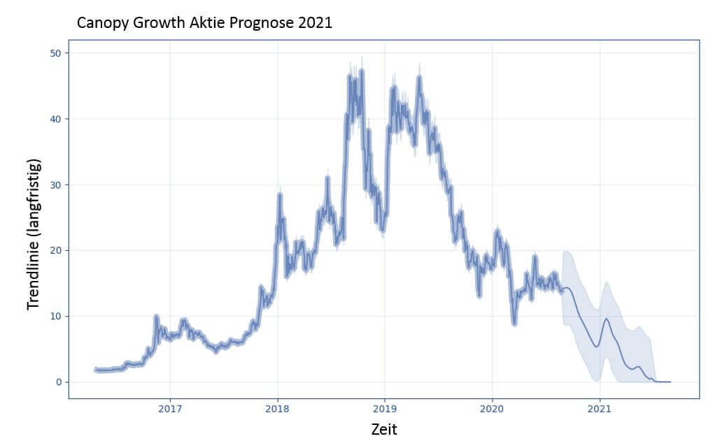 Canopy Growth Aktie Prognose 2021 - Möglicher Kursverlauf