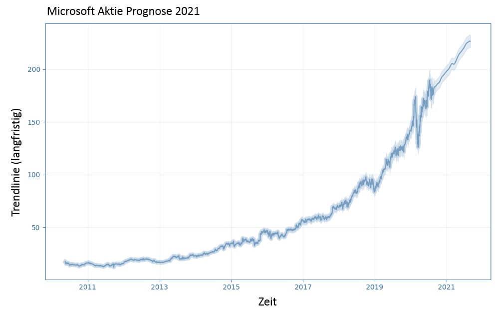 Microsoft Aktie Prognose