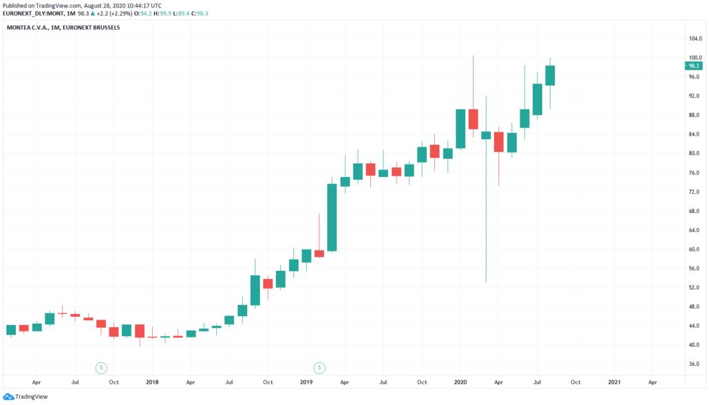 Montea Aktie - Kurs und Chart