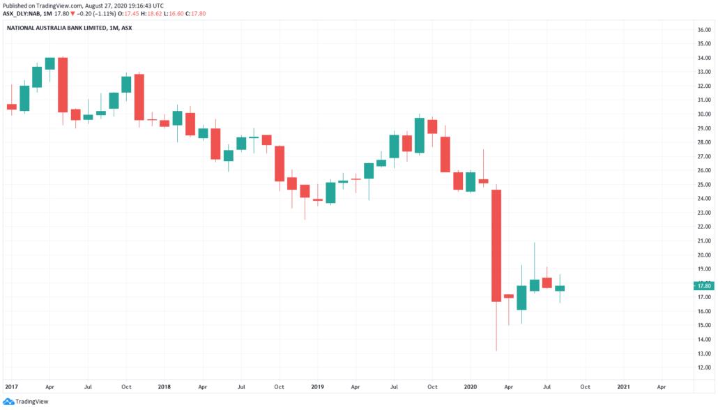 Bankaktien 2021 - National Australia Bank Kurs und Chart