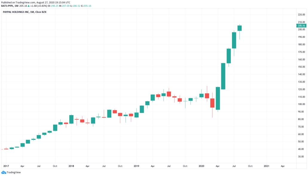 Bankaktien 2021 - Paypal Kurs und Chart