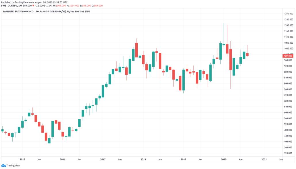 Südkoreanische Aktien 2021 - Samsung Kurs und Chart
