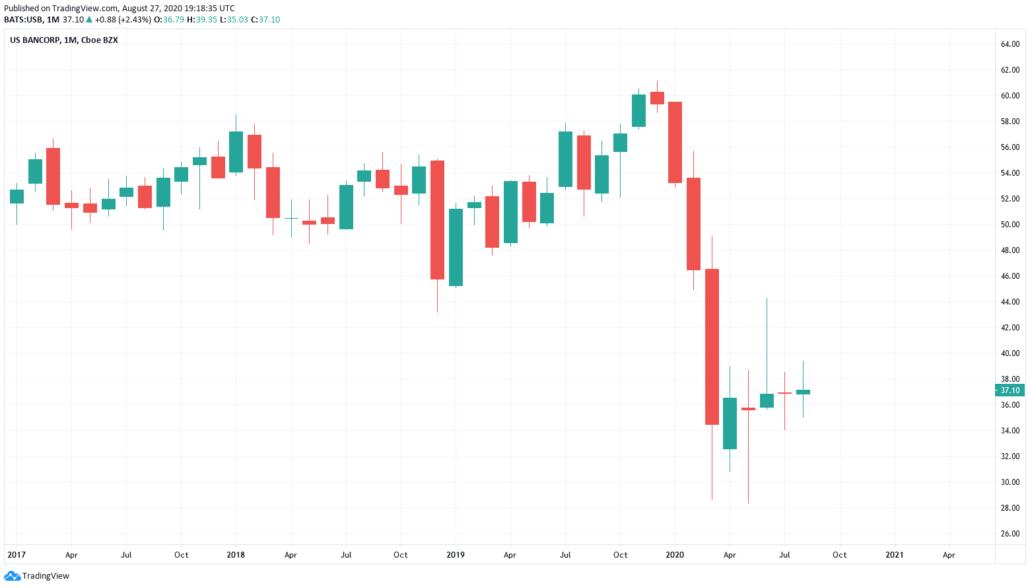 Bank Aktien 2021 - US Bancorp Kurs und Chart