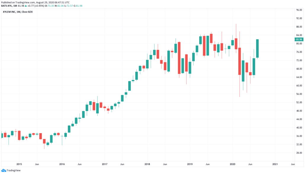 Xylem Aktie Kurs und Chart