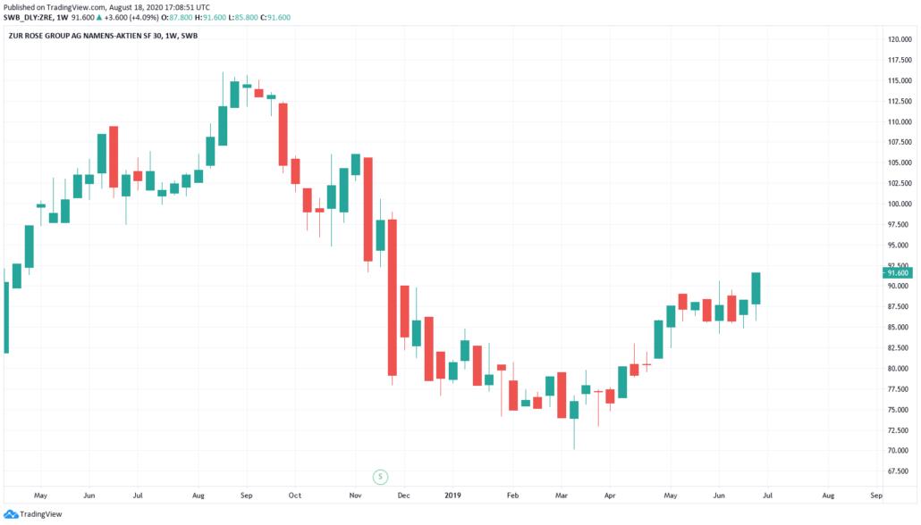 Zur Rose Aktie - Kurs und Chart