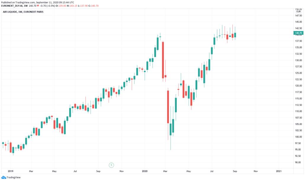 Euro Stoxx Aktien 2021 - Air Liquide Kurs und Chart