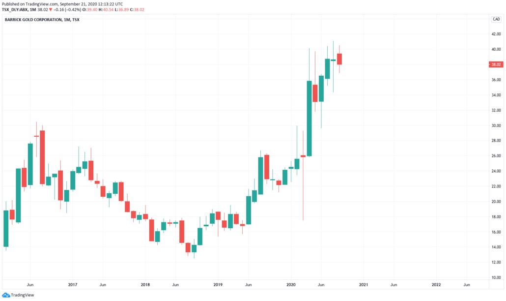Kanadische Aktien 2021 - Barrick Gold Kurs und Chart