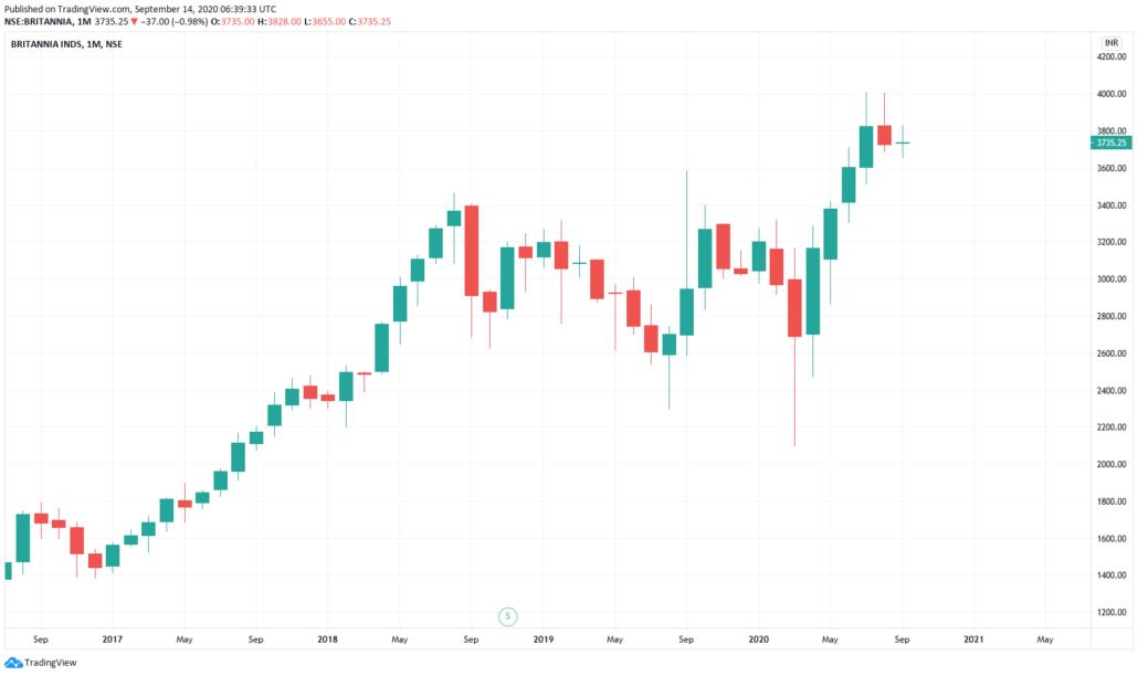 Indische Aktien 2021 - Britannia Industries Kurs und Chart