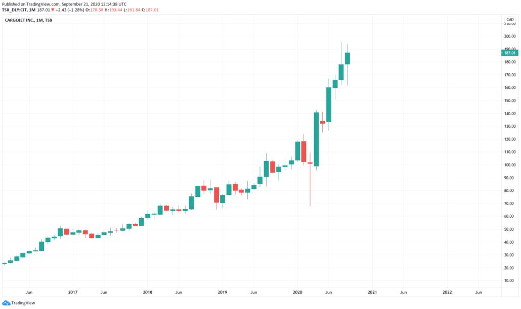 Kanadische Aktien 2021 - Cargjet Kurs & Chart