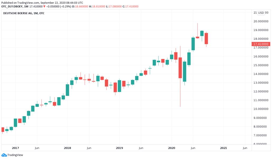 ADR Aktien 2021 - Deutsche Börse Kurs und Chart