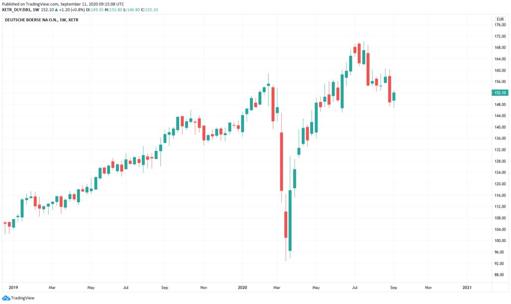 Euro Stoxx 50 Aktien - Deutsche Börse Kurs und Chart